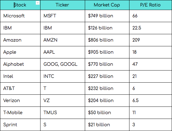 Top Internet of Things Stocks of 2018